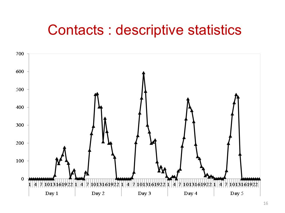 Contacts : descriptive statistics