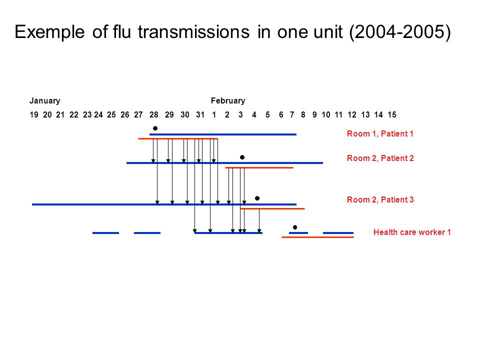 Exemple of flu transmissions in one unit (2004-2005)