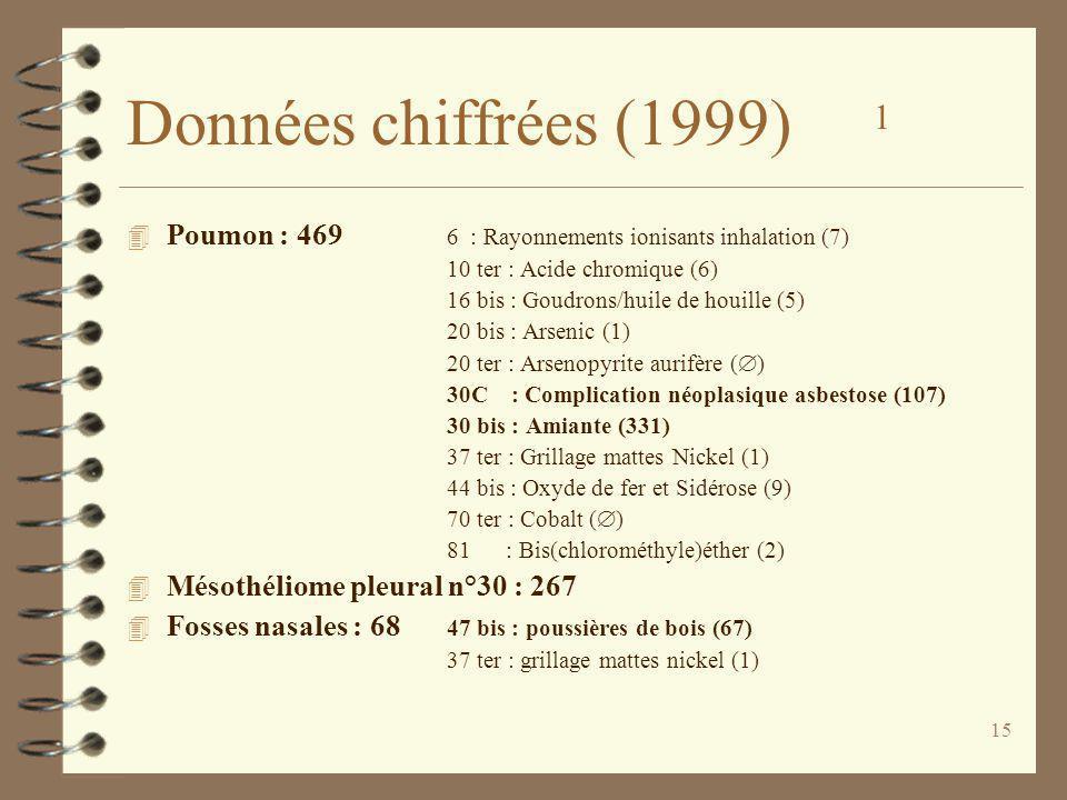 Données chiffrées (1999) 1 Poumon : 469 6 : Rayonnements ionisants inhalation (7) 10 ter : Acide chromique (6)