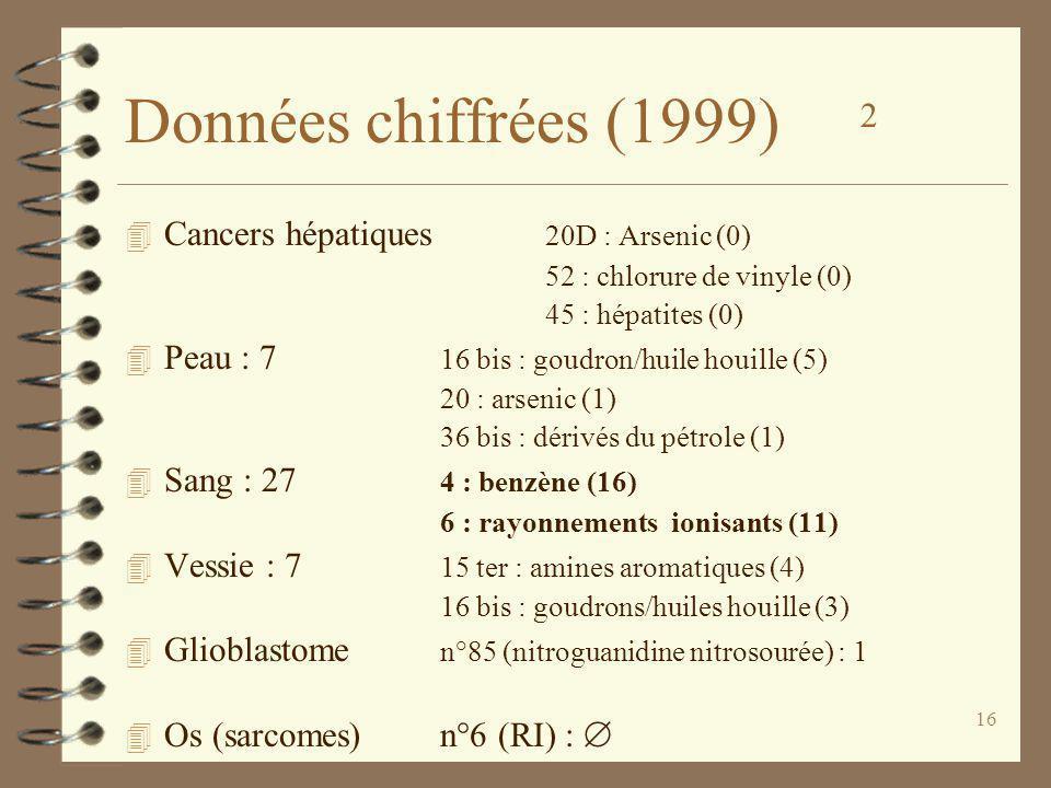 Données chiffrées (1999) 2 Cancers hépatiques 20D : Arsenic (0)