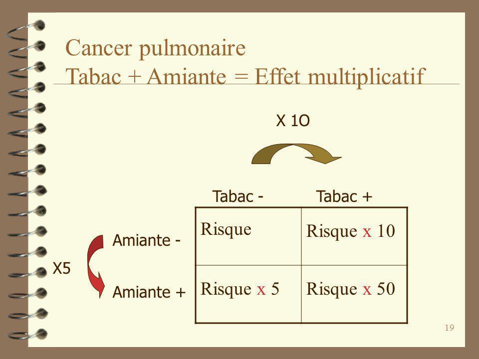 Cancer pulmonaire Tabac + Amiante = Effet multiplicatif