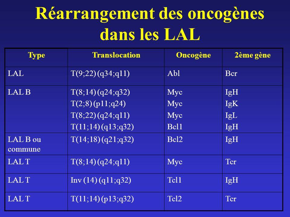 Réarrangement des oncogènes dans les LAL