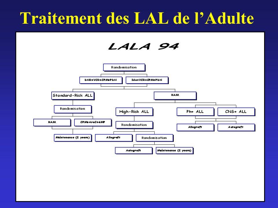 Traitement des LAL de l'Adulte