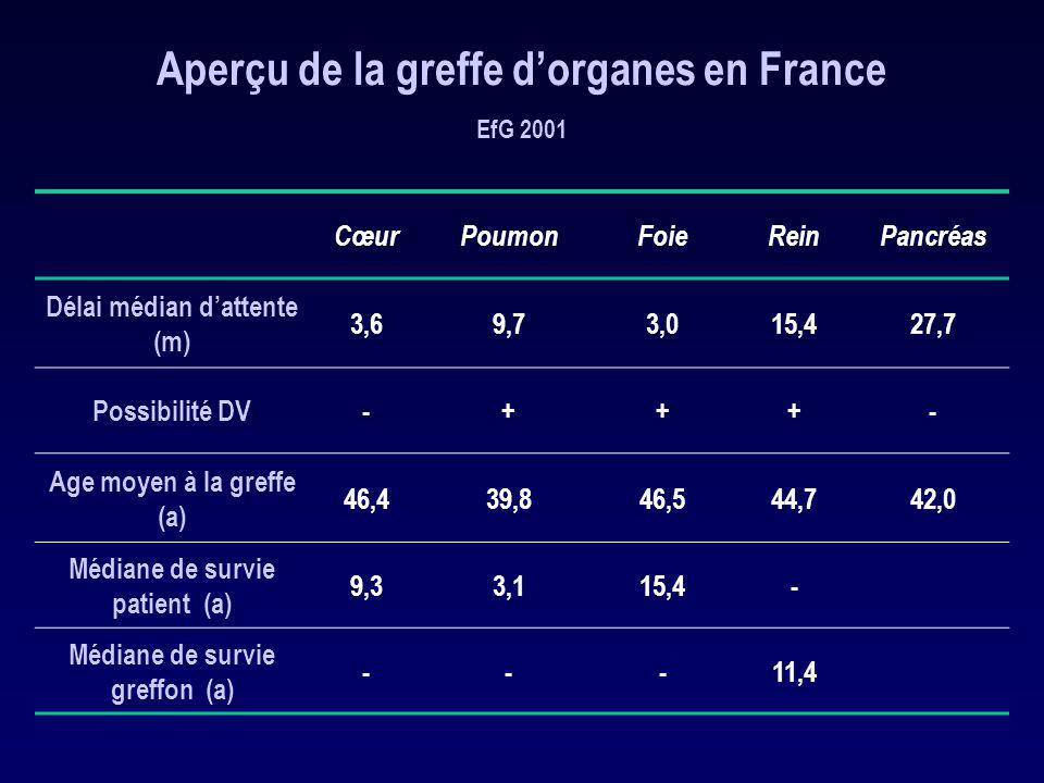 Aperçu de la greffe d'organes en France EfG 2001