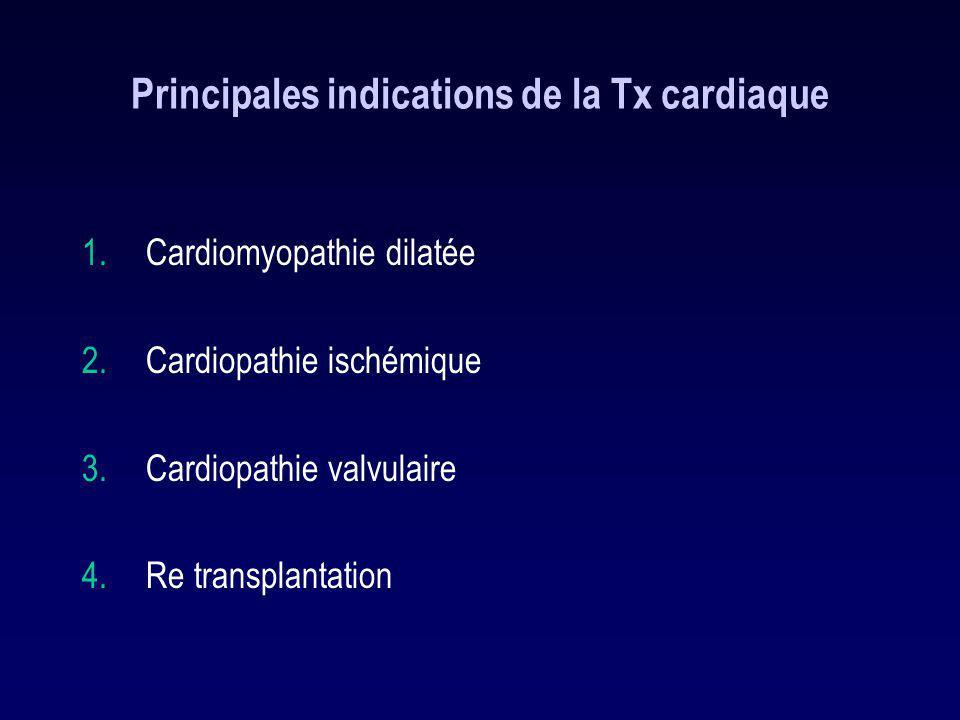 Principales indications de la Tx cardiaque