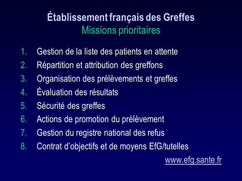 Établissement français des Greffes Missions prioritaires