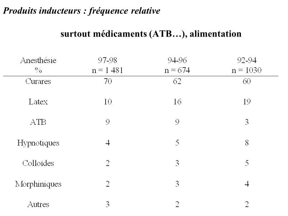 Produits inducteurs : fréquence relative