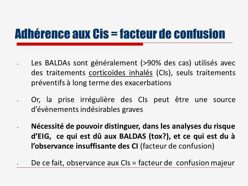 Adhérence aux Cis = facteur de confusion
