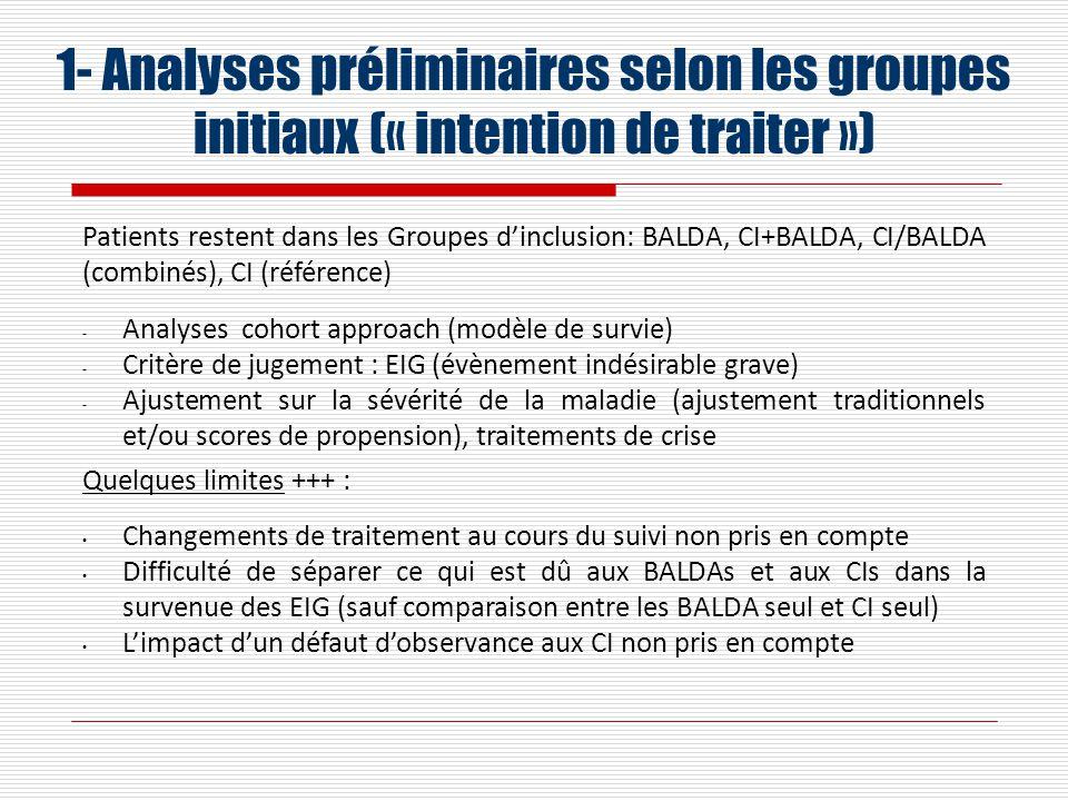 1- Analyses préliminaires selon les groupes initiaux (« intention de traiter »)