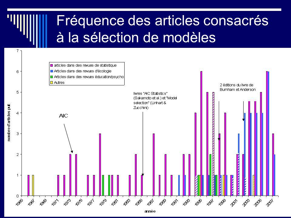 Fréquence des articles consacrés à la sélection de modèles