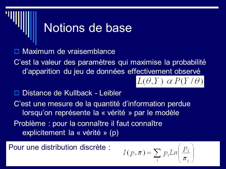 Notions de base Maximum de vraisemblance