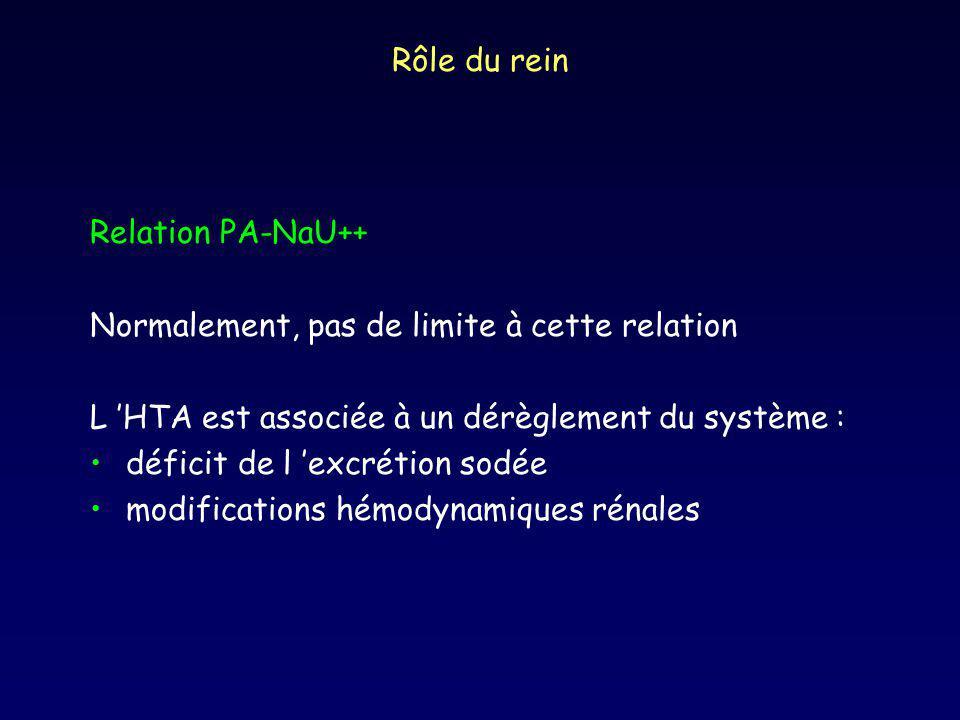 Rôle du rein Relation PA-NaU++ Normalement, pas de limite à cette relation. L 'HTA est associée à un dérèglement du système :