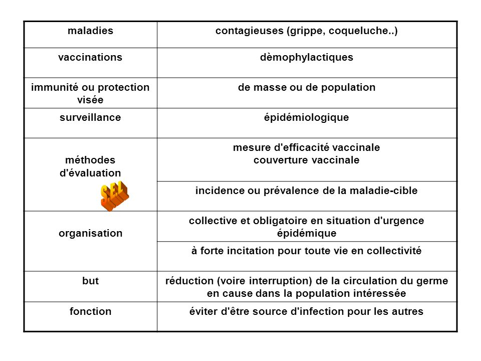 S.E.L maladies contagieuses (grippe, coqueluche..) vaccinations