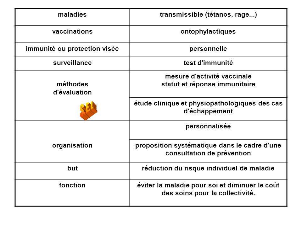 S.E.L maladies transmissible (tétanos, rage...) vaccinations