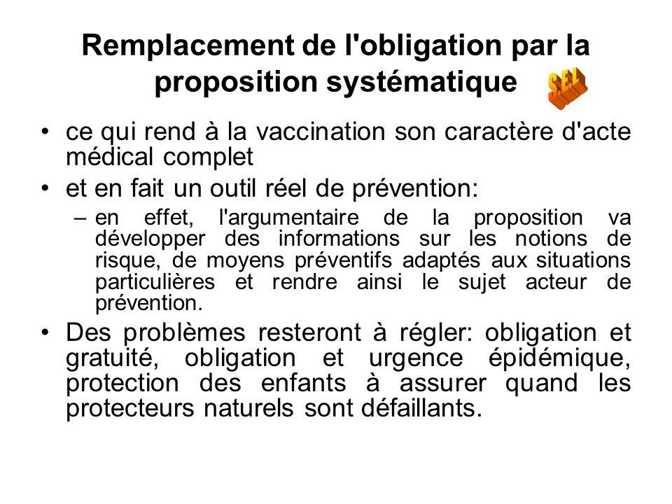 Remplacement de l obligation par la proposition systématique