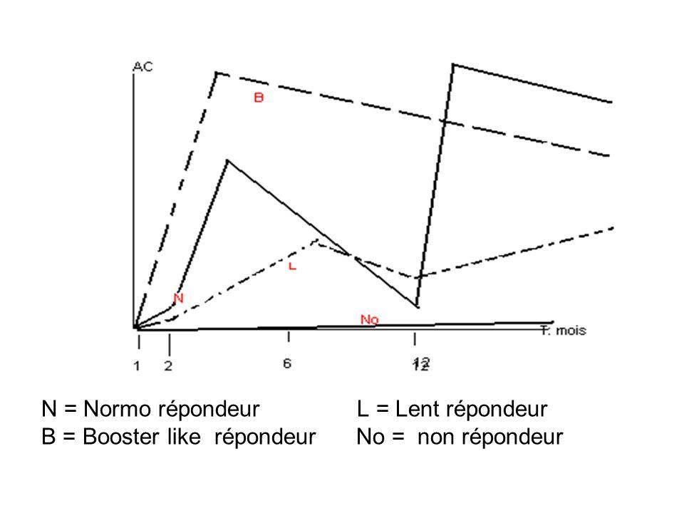 N = Normo répondeur L = Lent répondeur