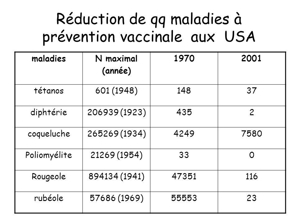 Réduction de qq maladies à prévention vaccinale aux USA