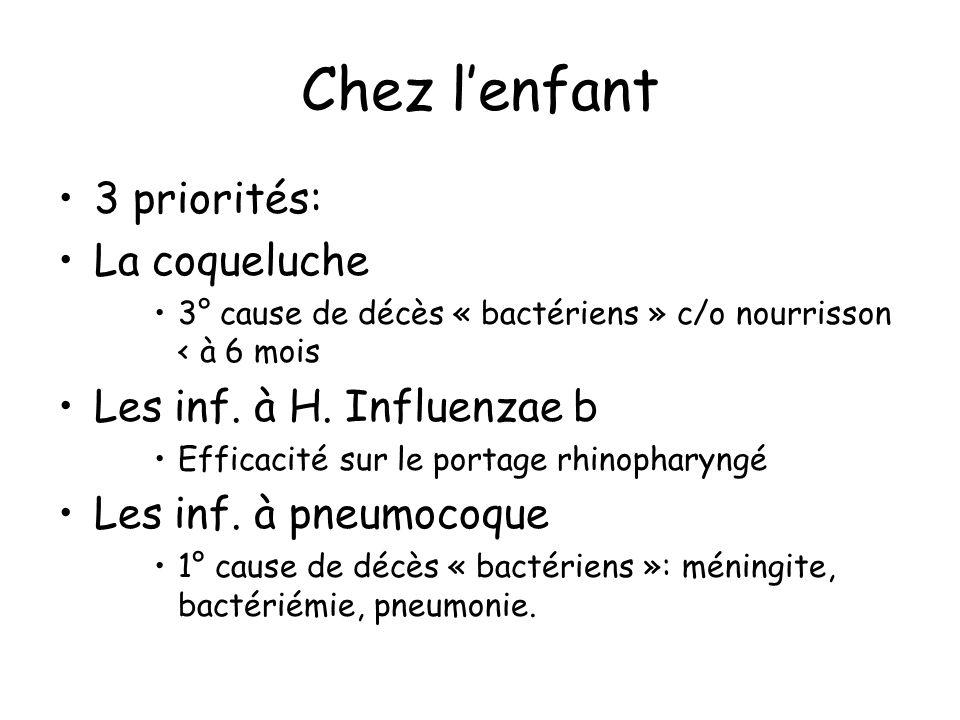 Chez l'enfant 3 priorités: La coqueluche Les inf. à H. Influenzae b