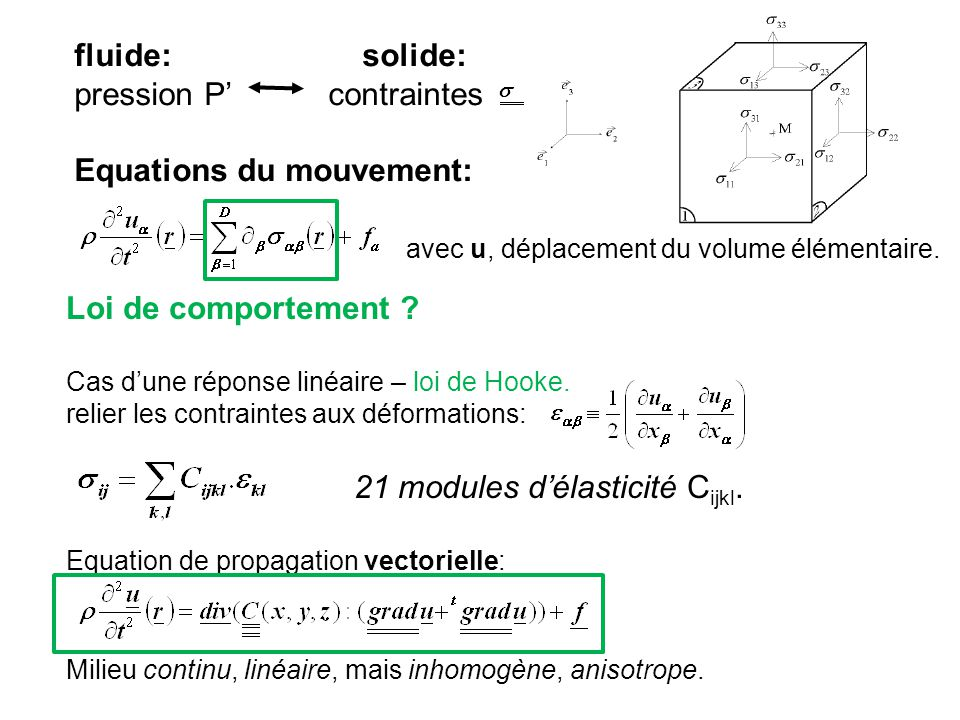 pression P' contraintes Equations du mouvement: