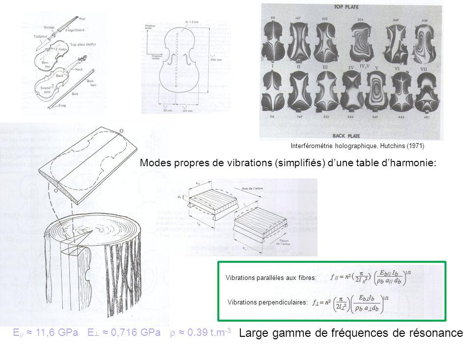 Large gamme de fréquences de résonance