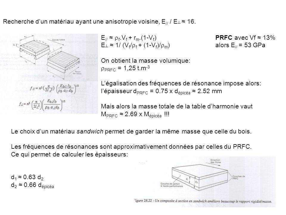 Recherche d'un matériau ayant une anisotropie voisine, E// / E┴ ≈ 16.