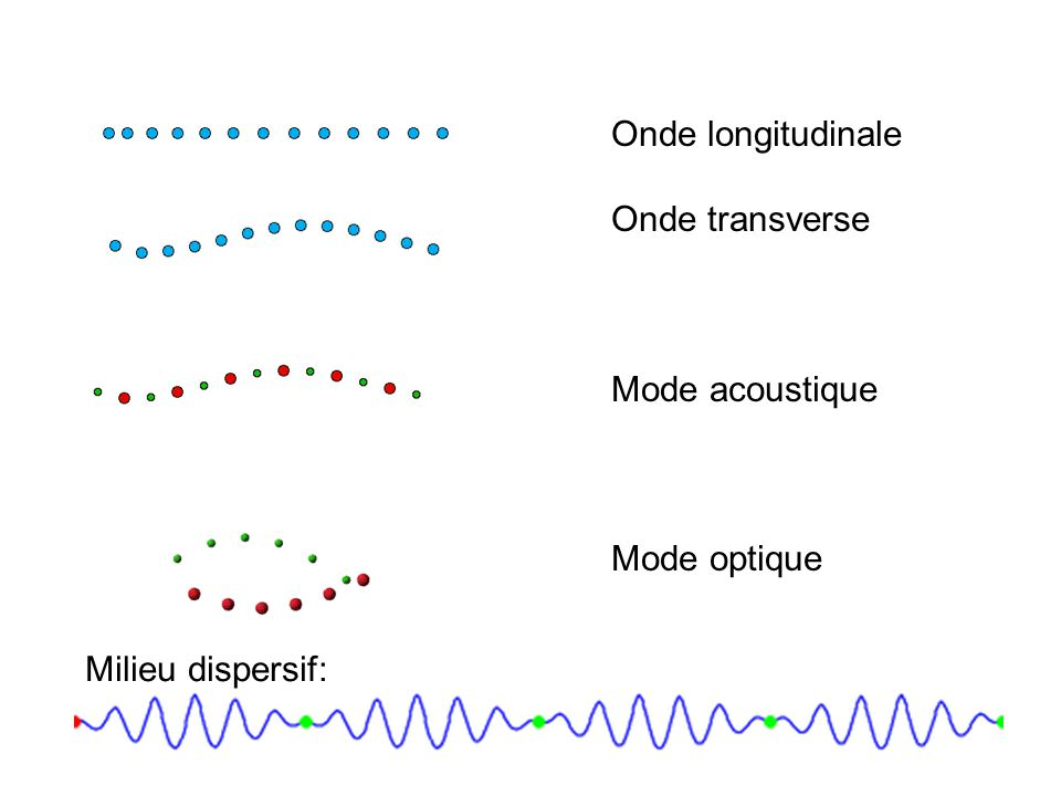 Onde longitudinale Onde transverse Mode acoustique Mode optique Milieu dispersif: