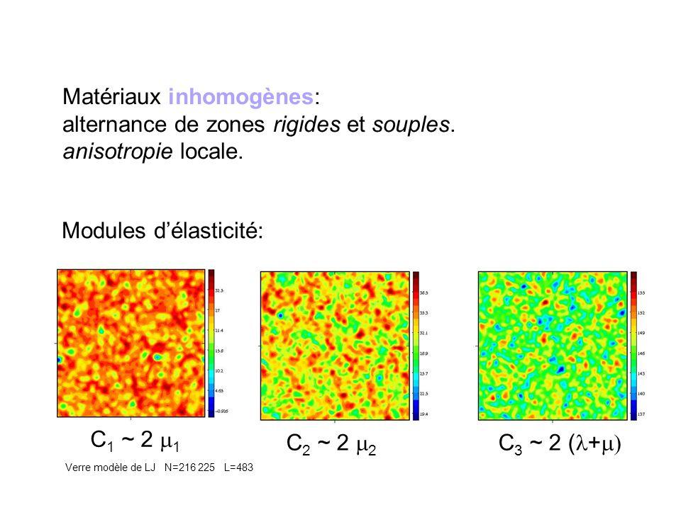 Matériaux inhomogènes: alternance de zones rigides et souples.