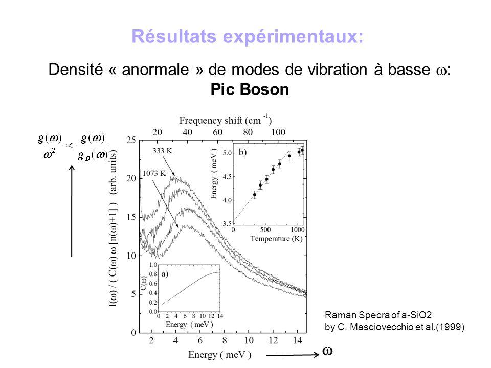 Densité « anormale » de modes de vibration à basse w: