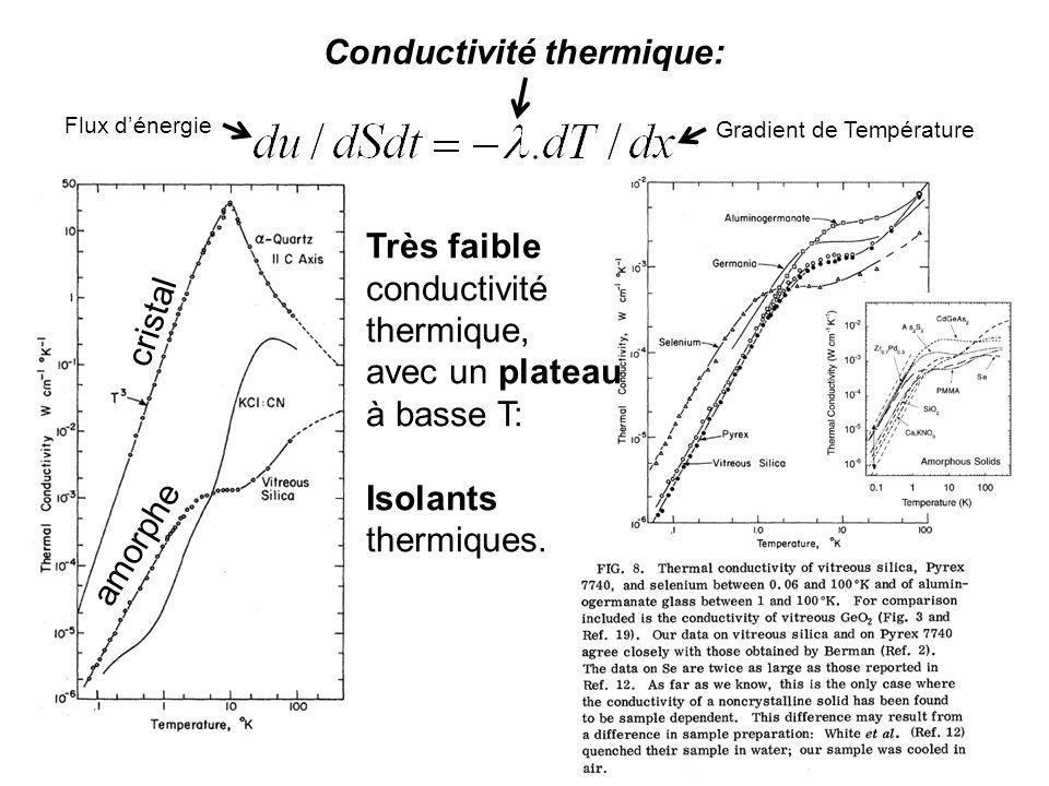Conductivité thermique: