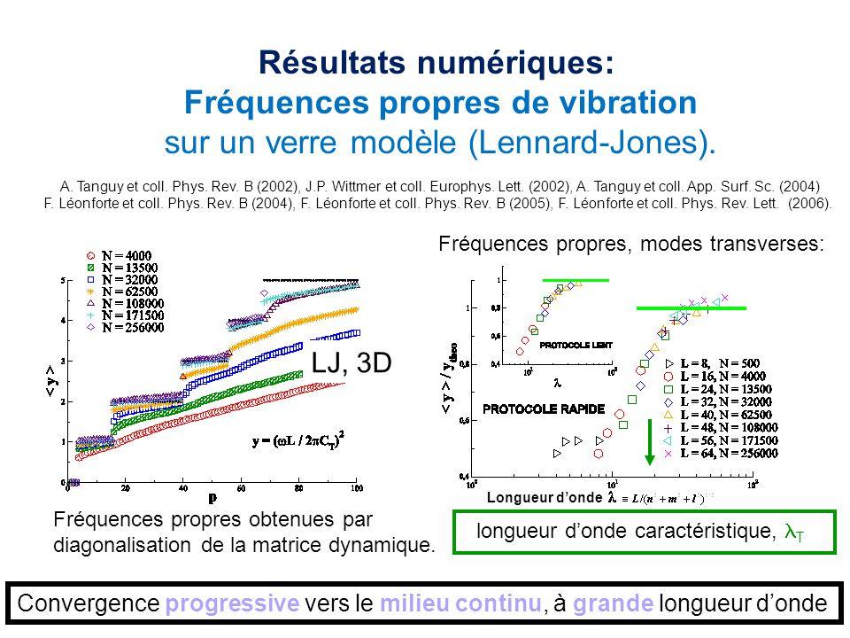 Résultats numériques: Fréquences propres de vibration