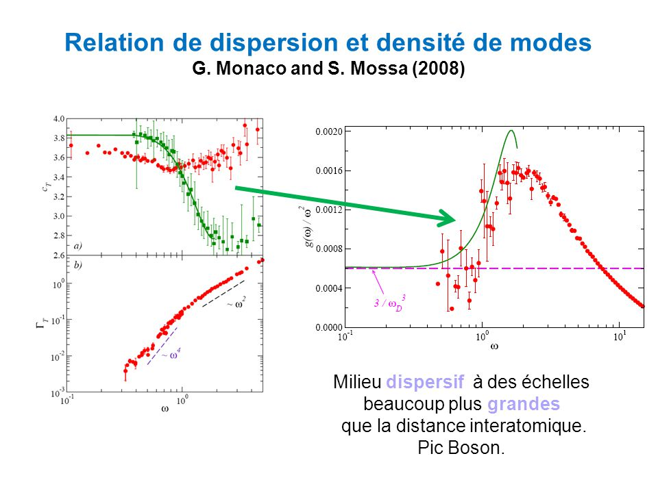Relation de dispersion et densité de modes
