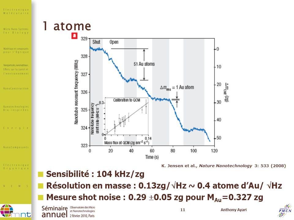 1 atome Sensibilité : 104 kHz/zg