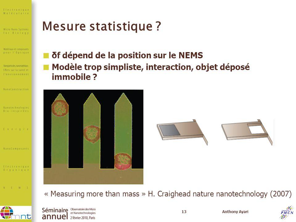 Mesure statistique δf dépend de la position sur le NEMS