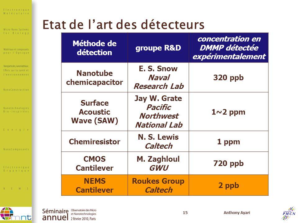 Etat de l'art des détecteurs