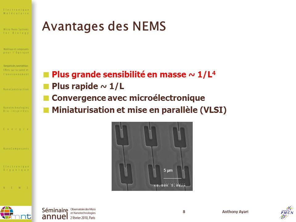 Avantages des NEMS Plus grande sensibilité en masse ~ 1/L4