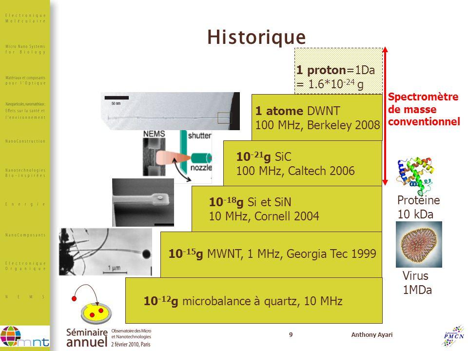 Historique 1 proton=1Da = 1.6*10-24 g 1 atome DWNT