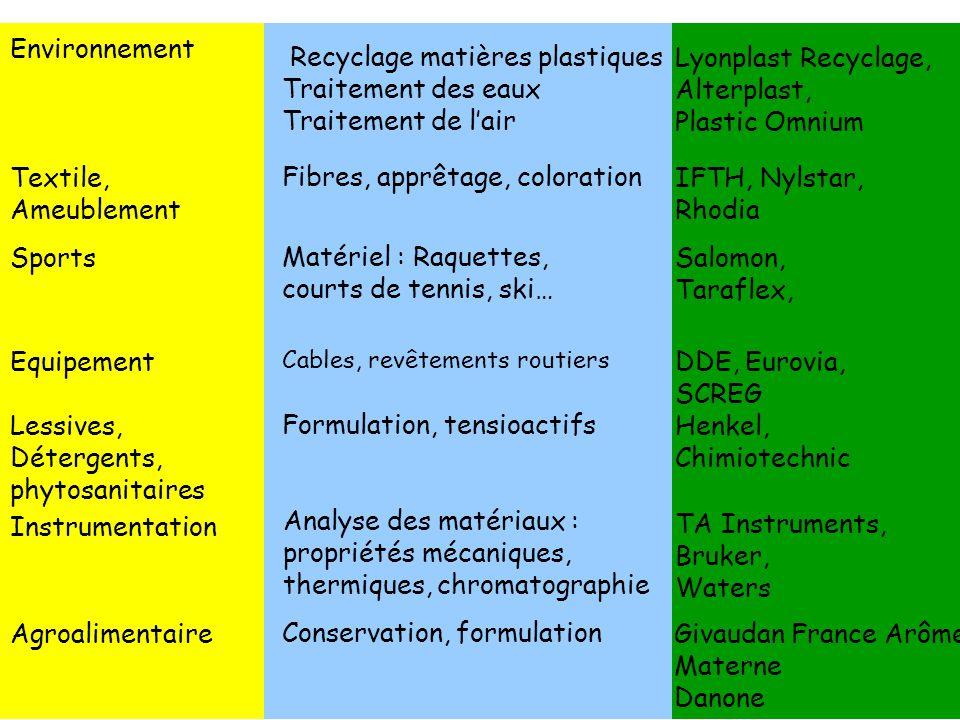 Recyclage matières plastiques Traitement des eaux Traitement de l'air