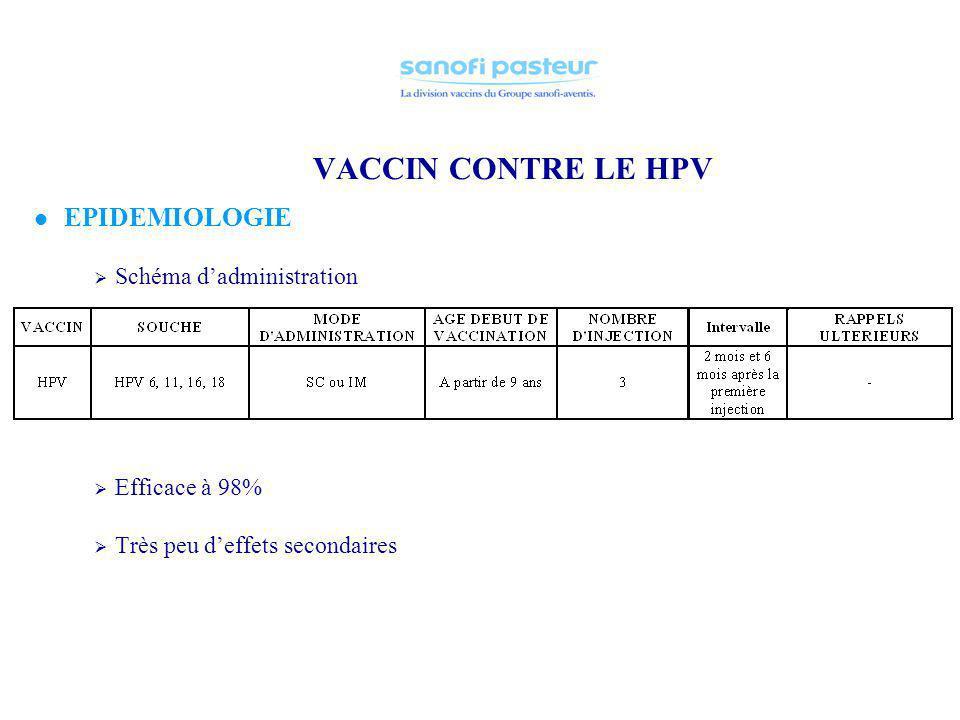 VACCIN CONTRE LE HPV EPIDEMIOLOGIE Schéma d'administration