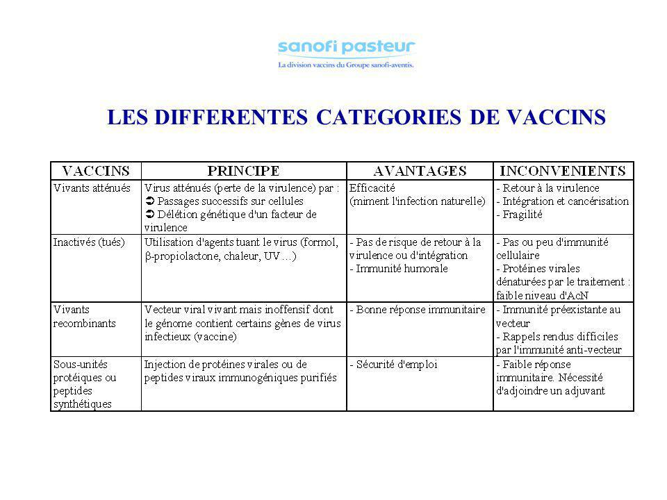 LES DIFFERENTES CATEGORIES DE VACCINS