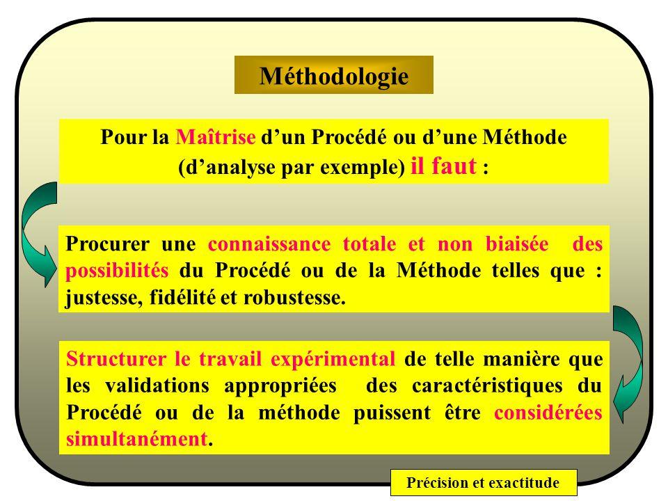 Méthodologie Pour la Maîtrise d'un Procédé ou d'une Méthode (d'analyse par exemple) il faut :