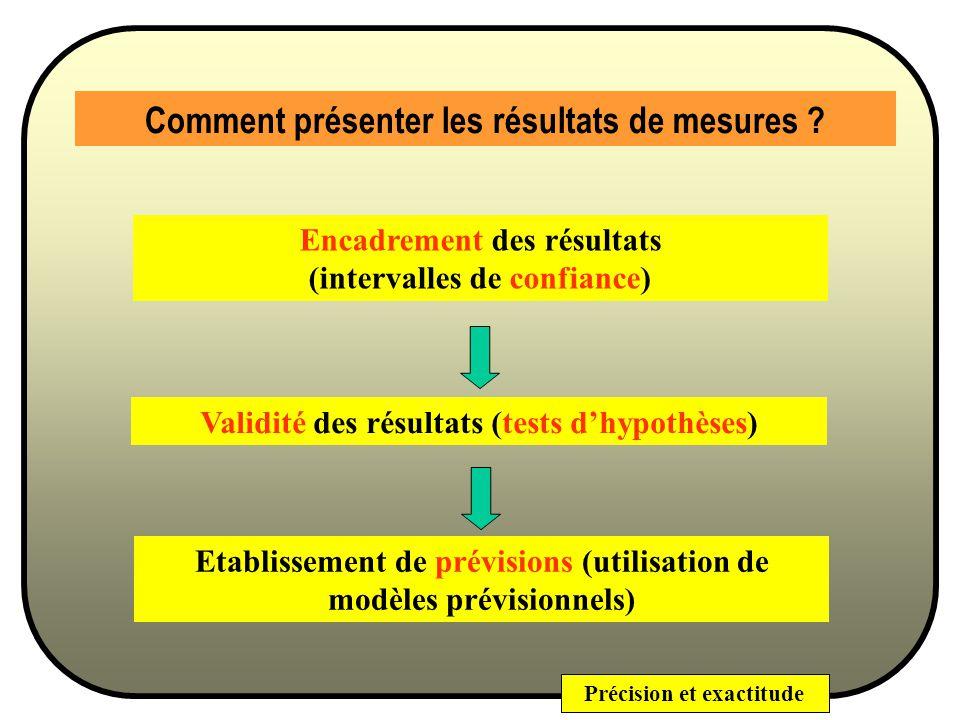 Comment présenter les résultats de mesures