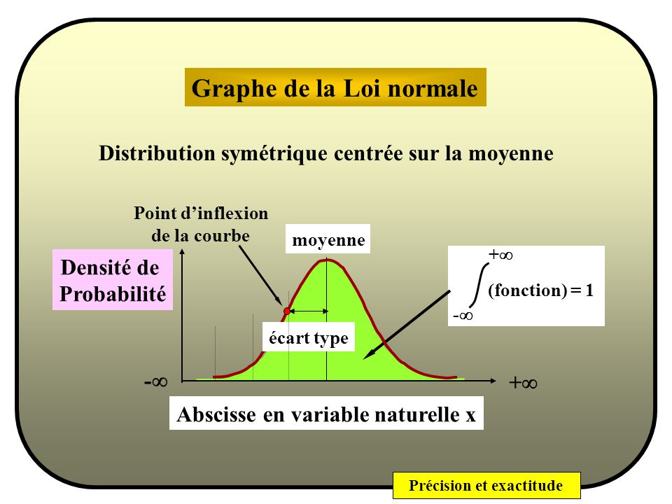 Graphe de la Loi normale
