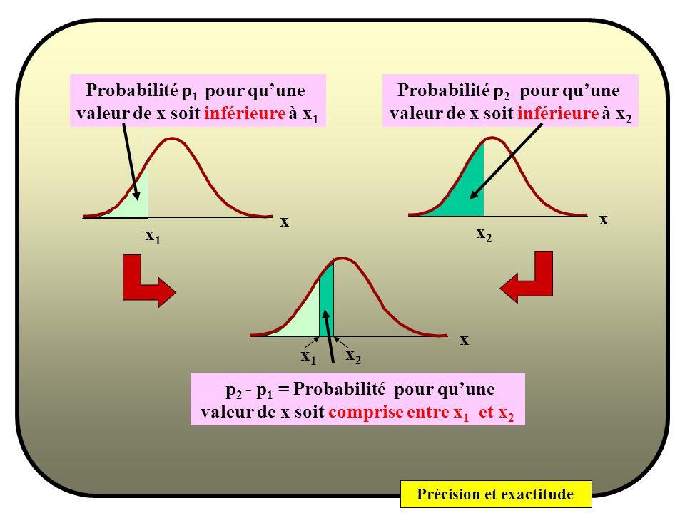 Probabilité p1 pour qu'une valeur de x soit inférieure à x1