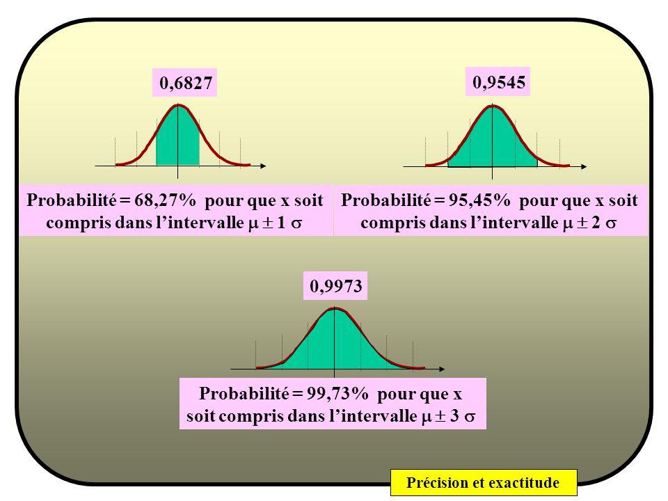 Probabilité = 68,27% pour que x soit compris dans l'intervalle m  1 s