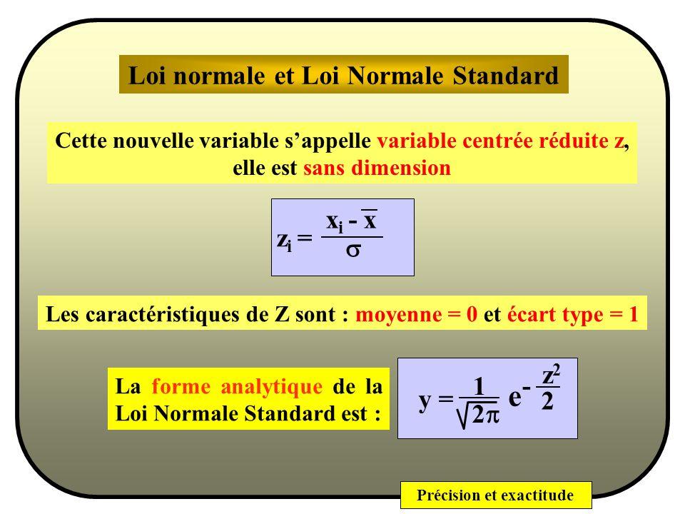 e Loi normale et Loi Normale Standard xi - x zi = s z2 1 - y = 2 2p