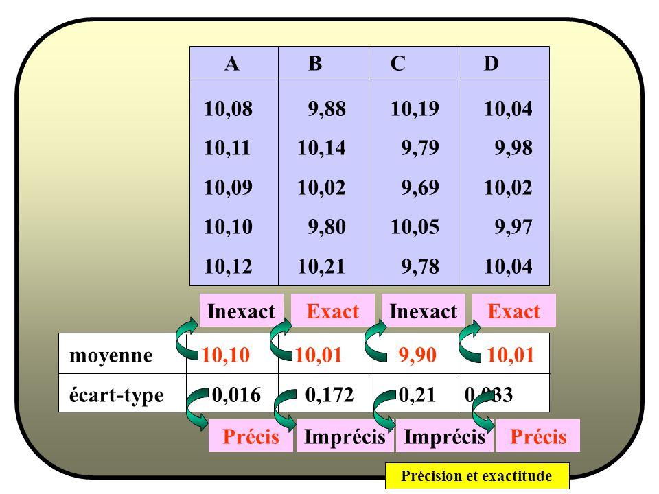 A B C D 10,08 9,88 10,19 10,04. 10,11 10,14 9,79 9,98.