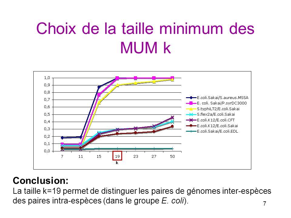 Choix de la taille minimum des MUM k