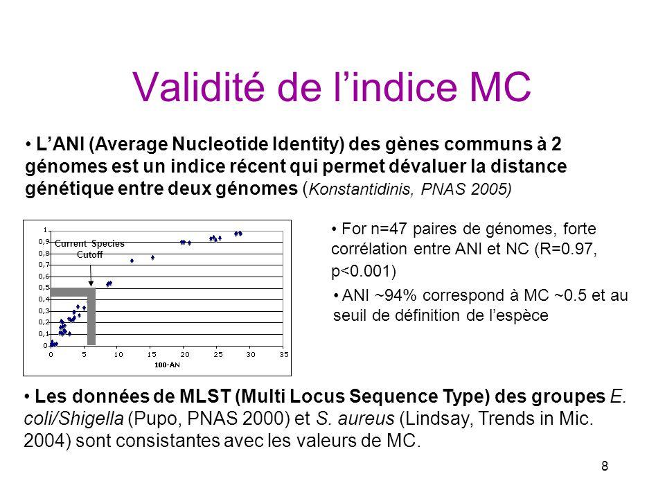 Validité de l'indice MC