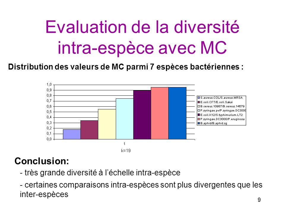 Evaluation de la diversité intra-espèce avec MC