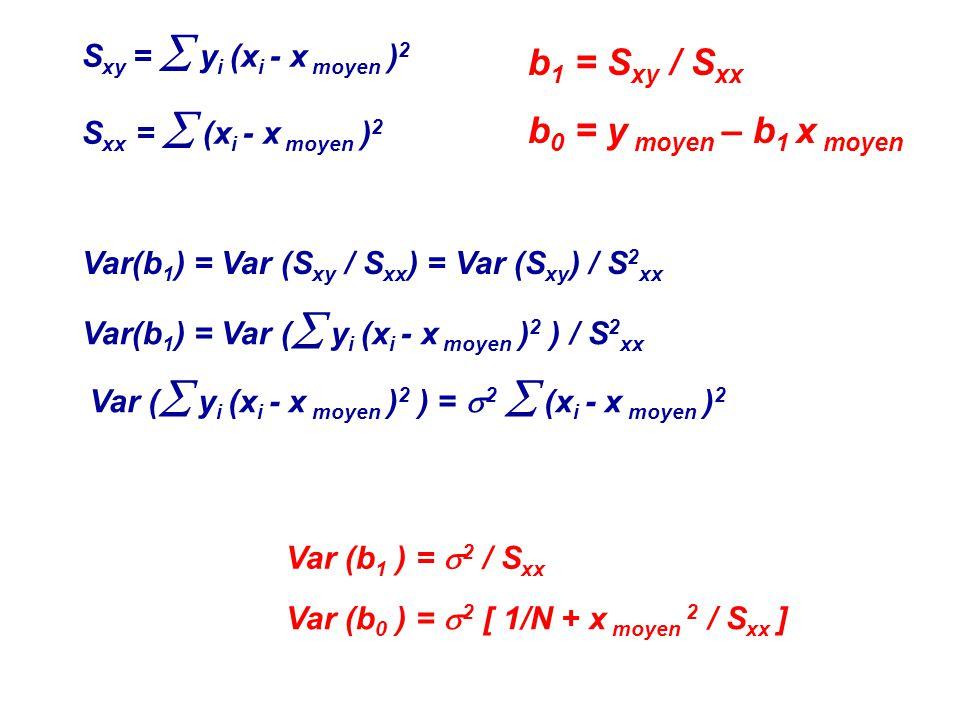 b1 = Sxy / Sxx b0 = y moyen – b1 x moyen Sxy =  yi (xi - x moyen )2